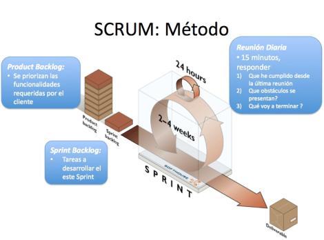 SCRUM_Metodo