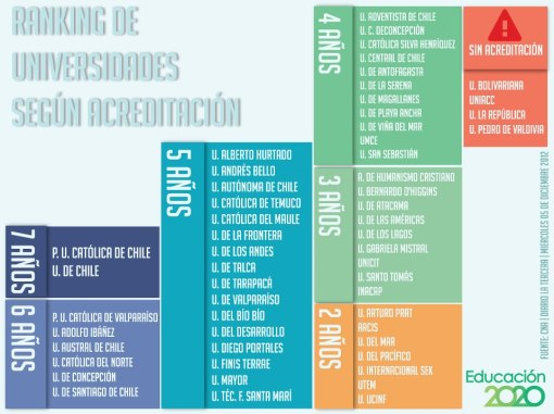 educacion_2020_ranking_universidades_acreditadas_chile