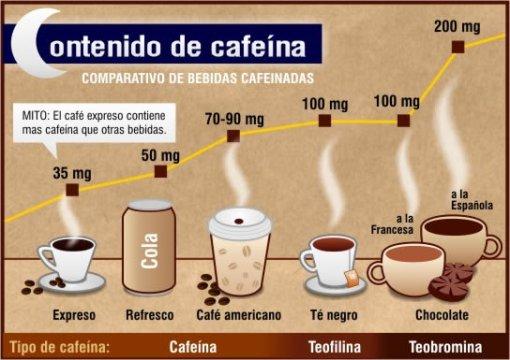 contenido-cafeina