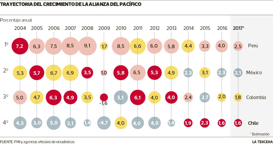 LT16 crecimiento alianza del pacifico.pdf